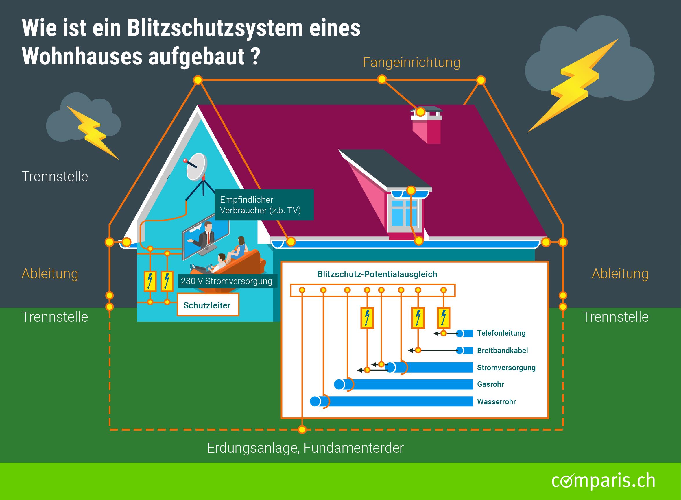 Fabulous Blitzschutzanlage: Wie sie einen Schadensfall vorbeugen können. KC36